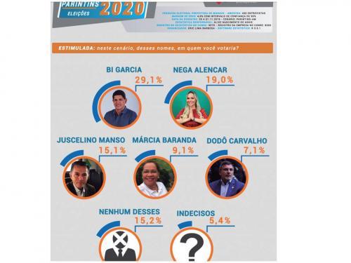 Bi Garcia continua liderando pesquisa para prefeito de Parintins, depois vem Nega e Juscelino aponta Instituto Pontual
