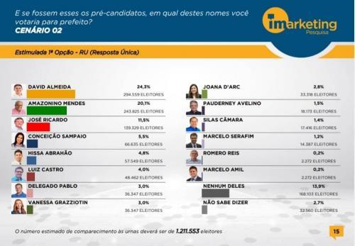David Almeida é líder de novo para prefeito de Manaus na última Pesquisa do iMarketing em 2019