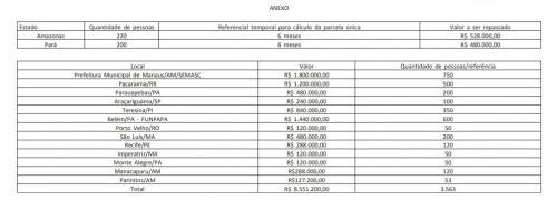 Manaus, Manacapuru e Parintins receberam dinheiro Federal para ajudar imigrantes Venezuelanos