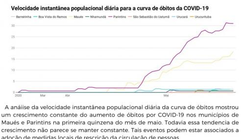 Morte de Coronavírus a cada 10 mil habitantes cai com ações restritivas em Parintins e Baixo Amazonas, indica pesquisadores da UFAM ICSEZ/PIN