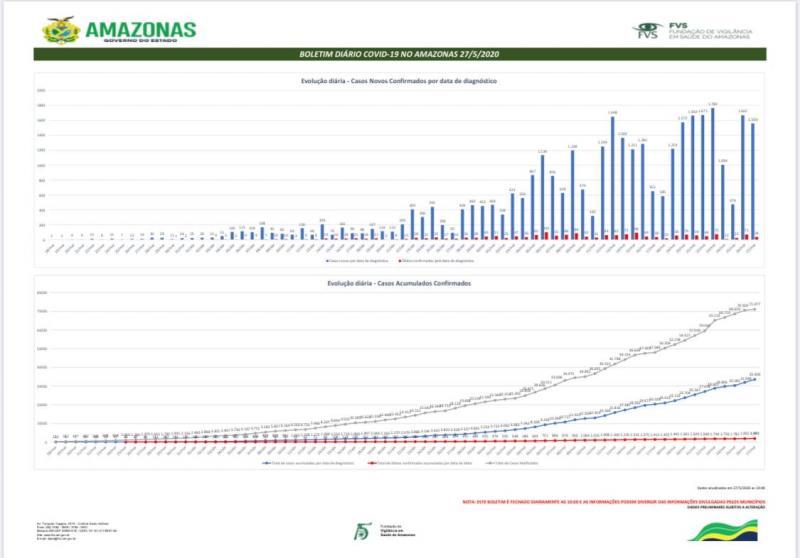 Covid-19 no Amazonas tem 33.508 positivos de coronavírus e 26.742 recuperação da doença