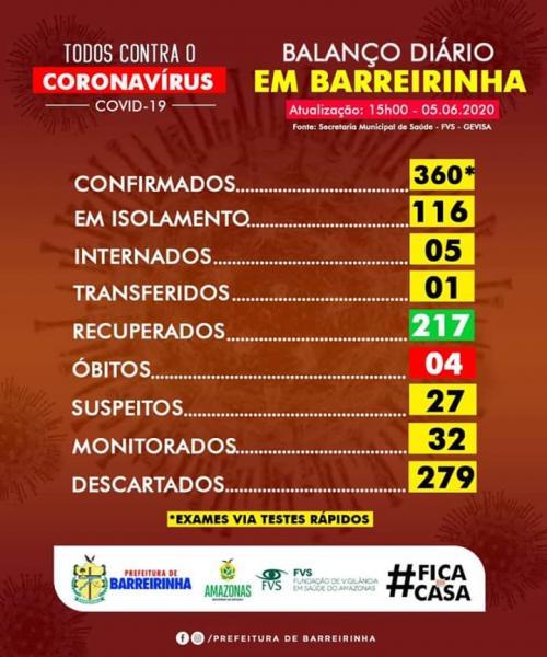 Barreirinha tem 360 casos confirmados de Covid-19