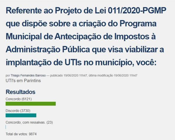 Mais de 62% da população apoia implantação de UTI´s em Parintins, aponta enquete virtual da Câmara