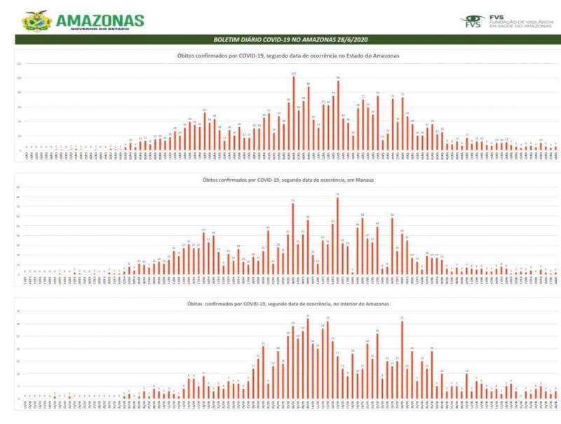 Amazonas tem 69.649 casos de coronavírus, 2.782 mortes e curadas
