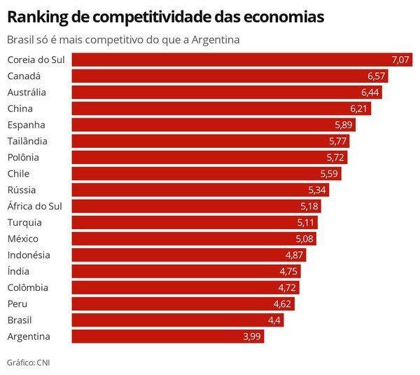 Brasil segue em penúltimo lugar em ranking de competitividade, diz CNI