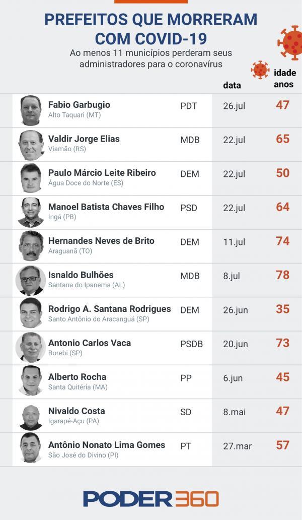 Coronavírus já matou 11 prefeitos no Brasil
