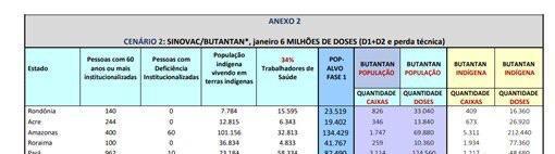 NOTA DE ESCLARECIMENTO – DISTRIBUIÇÃO DAS DOSES DA VACINA CONTRA A COVID-19 NO AMAZONAS