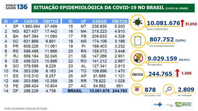 Brasil registra 9.029.159 milhões de pessoas recuperadas