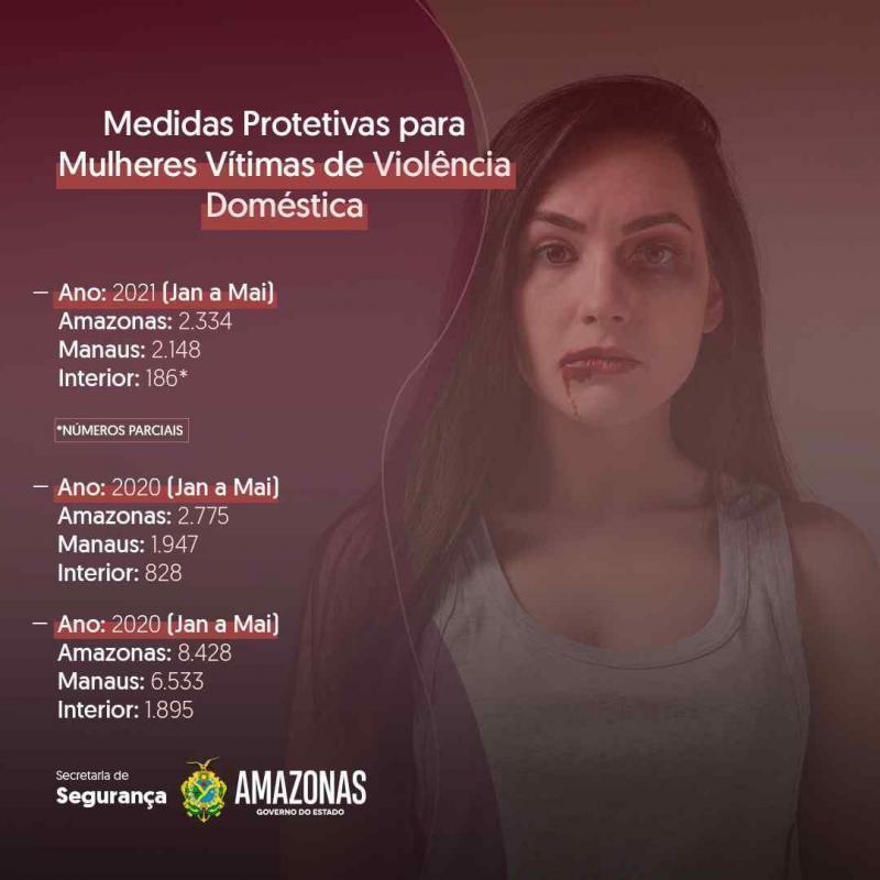 Medidas protetivas aumentam 10% em Manaus e alcançam 2 mil mulheres vítimas de violência doméstica