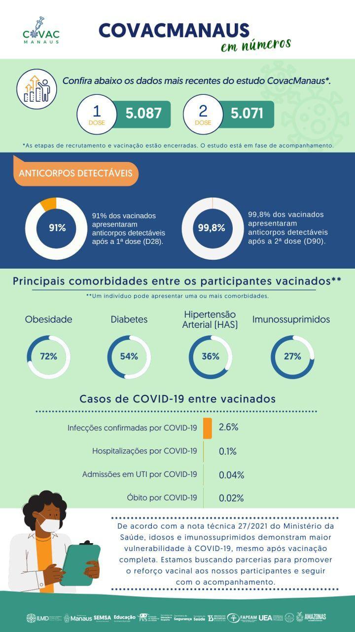 Pesquisa CovacManaus aponta que 99,8% dos vacinados apresentaram anticorpos detectáveis após a 2ª dose