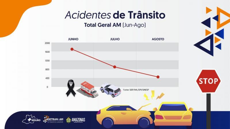 Número de acidentes de trânsito tem queda no Amazonas